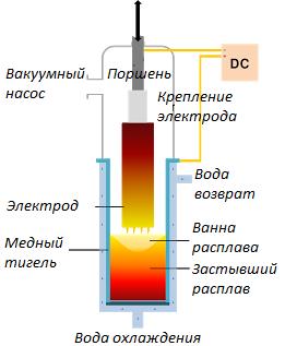 Конструкция вакуумных дуговых печей