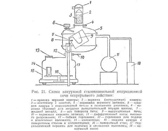Схема индукционной печи непрерывного действия